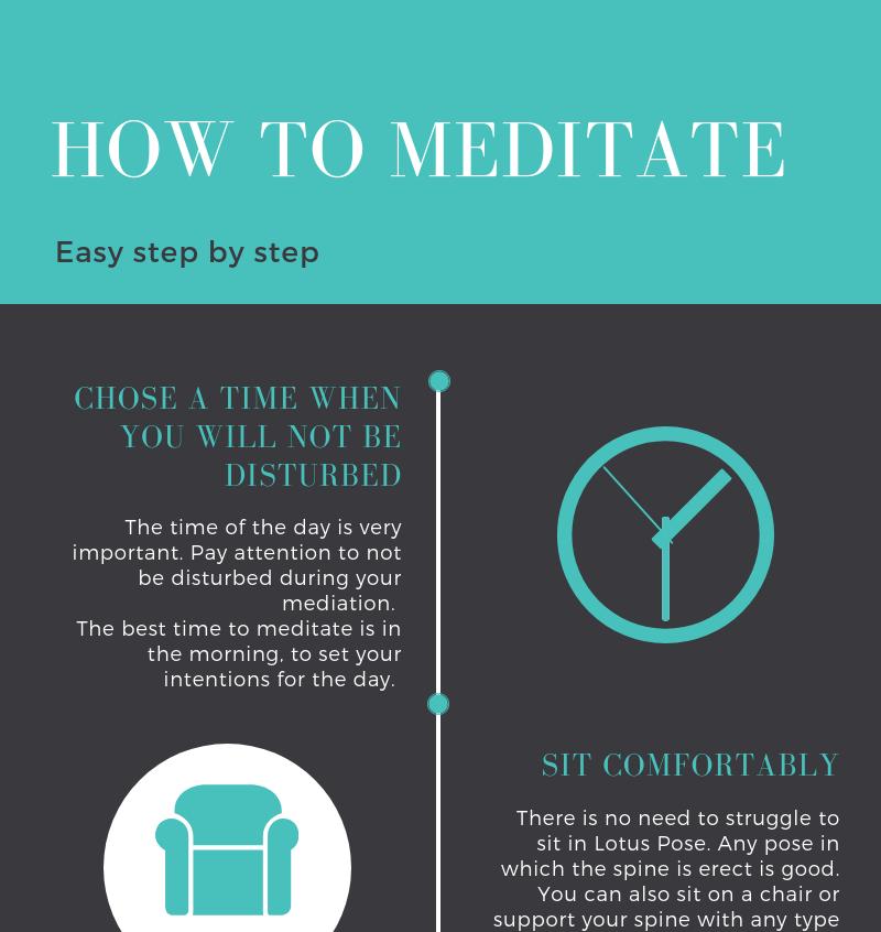 How to Meditate p I