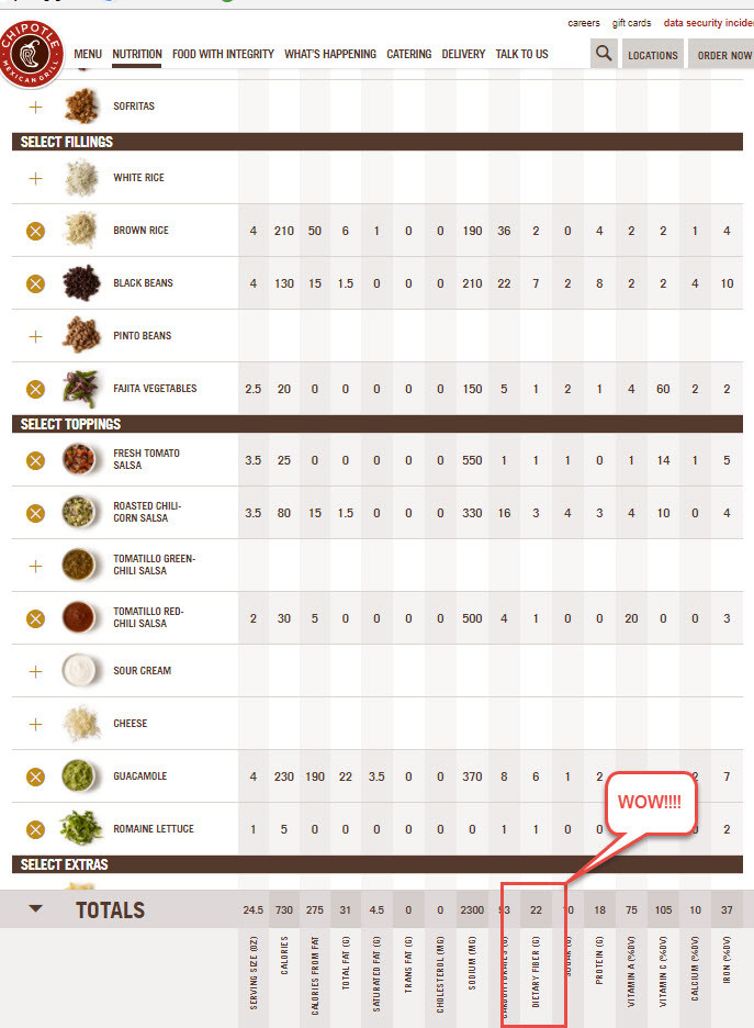 While it may not make you feel the greatest if eaten every day, Chipotle is a great quick-win for your fiber intake!  Take this veggie bowl, only 2 grams away from your daily fiber goal - and delicious!  Image from https://www.chipotle.com/nutrition-calculator