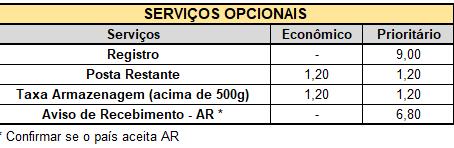 Atualização de Tarifas Serviços Internacionais: 05/02/2018