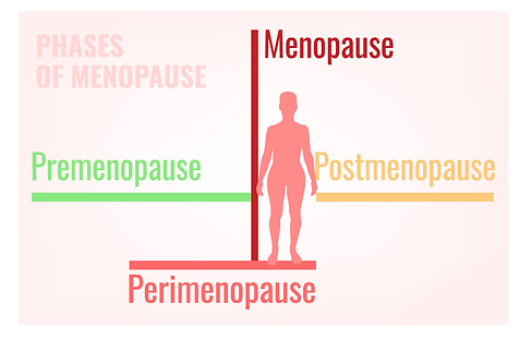 Fathima hospital provides treatments for menopause to minimize symptoms