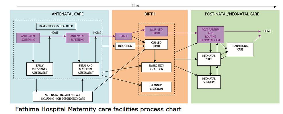 maternity care at kannur Fathima Hospital