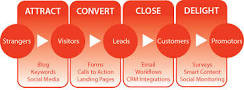 This is the New Inbound Marketing