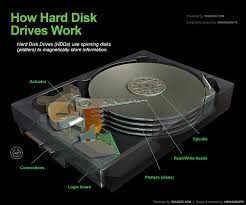 How to Recover from a Failed Hard Drive