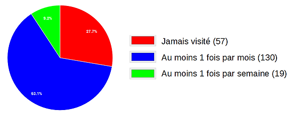 Usage-Site-Actuel.PNG