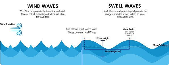 WindvsSwell2_edited.jpg