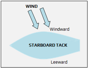 STARBOARD TACK.png