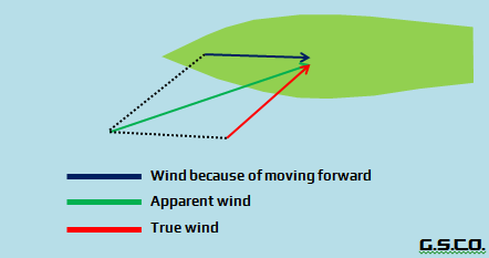 apparent wind.png