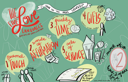 The Five Love Languages Infographic