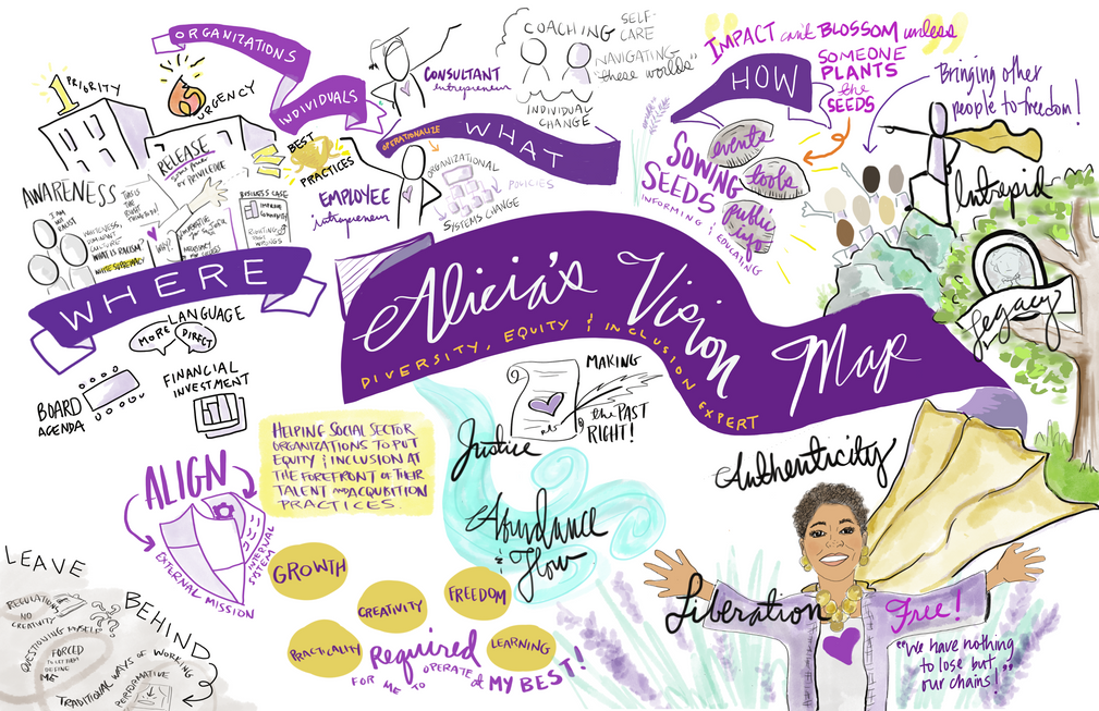 3 Ways Visual Vision Maps Can Help You Get Clarity