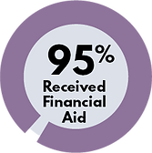 2020pretermannualreport_95%receivedfinan