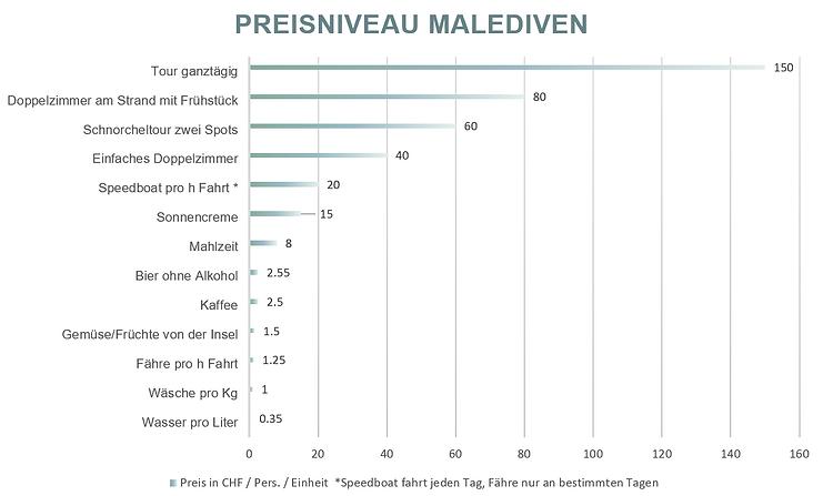 Preisniveau Malediven.PNG