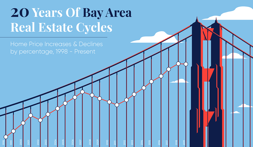 Bay Area Housing Prices Infographic_
