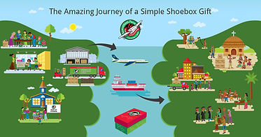 the journey of a shoebox operation chris