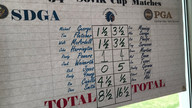 SDGA team falls short at the 2020 Sovik Cup