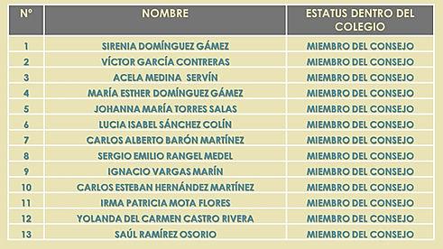 LISTA DE ASOCIADOS DEL COLEGIO DE PROFESIONISTAS Y POSGRADUADOS EN EDUCACION DEL ESTADO DE VERACRUZ