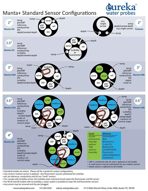 Sensor configuration illustration