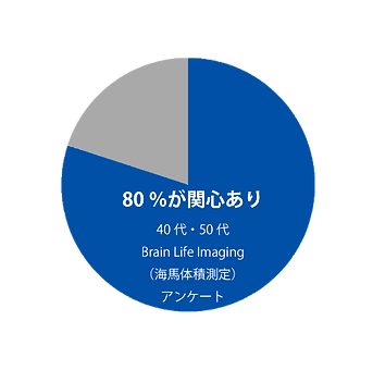 Brain Life Imaging 意識調査
