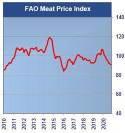 El índice de precios de la carne de la FAO ha bajado un 10,7% a lo largo de este 2020