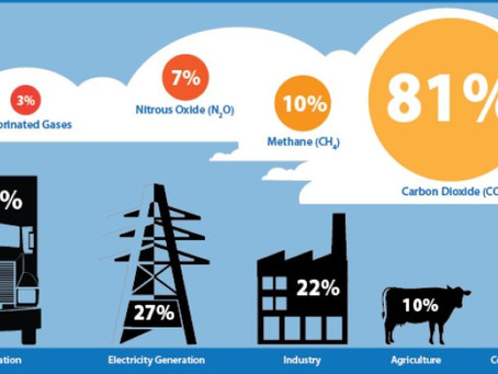 Ag industry contributes 10% of overall GHG emissions