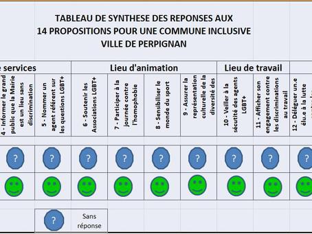 LGBT+66 et l'élection municipale de Perpignan
