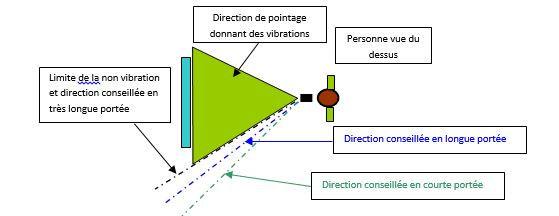 Description des stratégies des choix de direction.JPG
