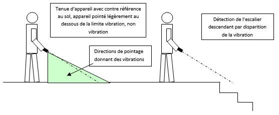 Description de la détection d'escalier