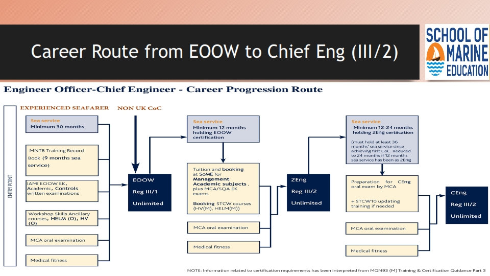 Caeer Route for EOOW to Cheif Engg   MCA