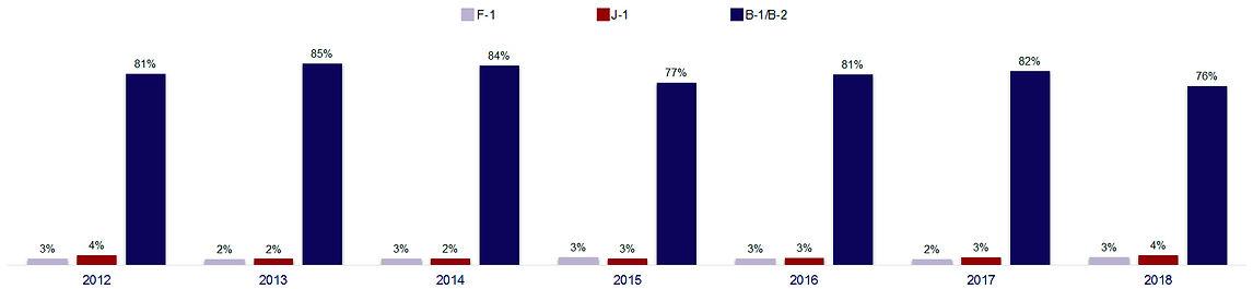 Туристическая виза в США B-1/B-2 USA TRVLR статистика выданных Виз