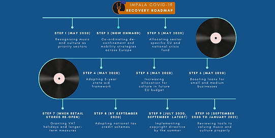 IMPALA recovery roadmap.png