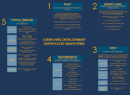 Complying Development Certificates Demystified