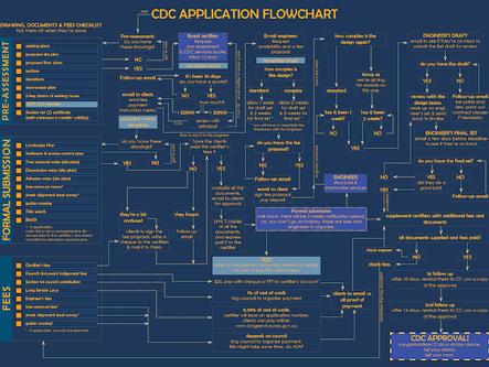 CDC application flowchart