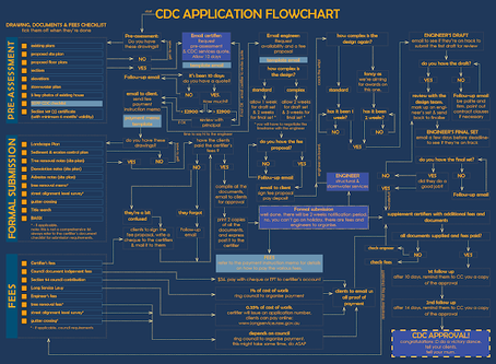 CDC application flowchart