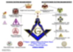 Masonic Structure.png