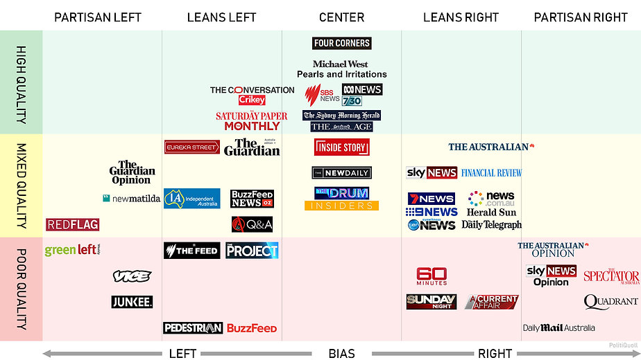 australian media bias.jpg