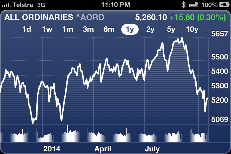 All Ordinaries index