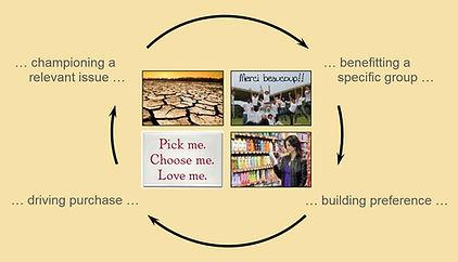 purposeful pulse virtuous circle brand purpose
