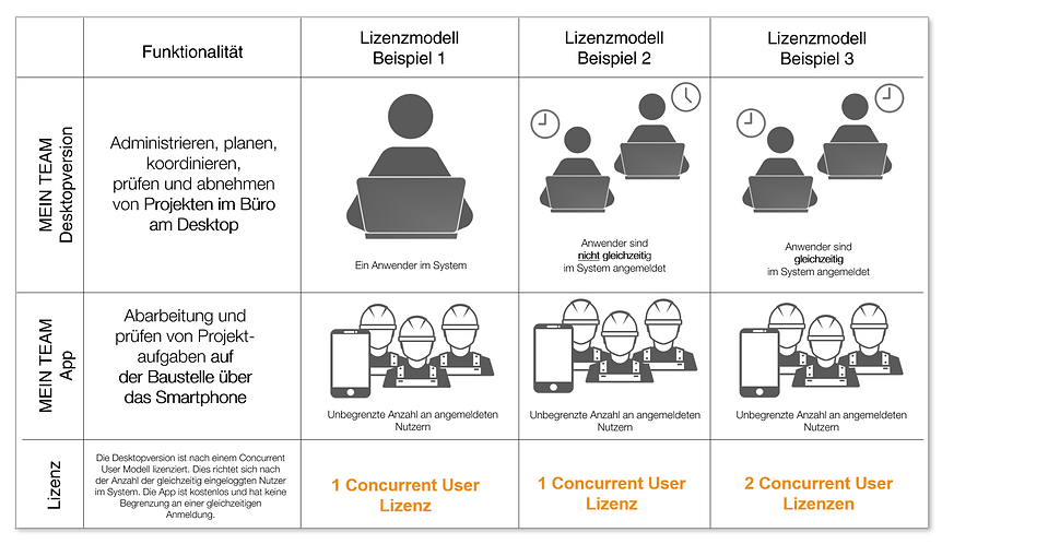 Definition Concurrent-User-Lizenzmodell
