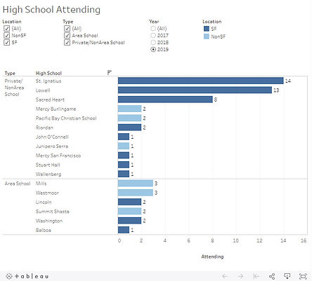 WPL High School Attending.jpg