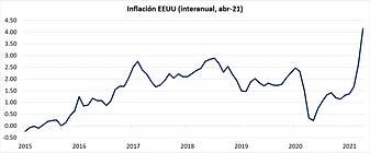 inflacion eu abr21.png