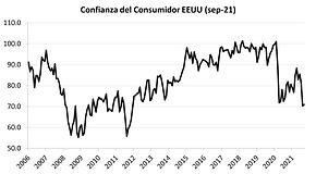confianza consumidor eu sep21.png