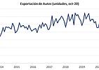 exportacion autos oct20.png