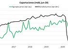 exportaciones junio 20.png