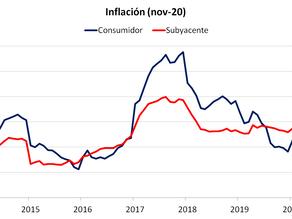 Inflación Vuelve a la Meta