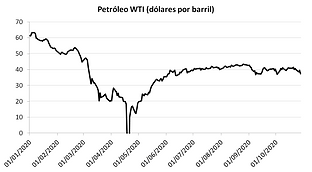 wti 28oct.png