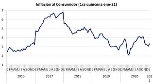 inflacion 1ra quincena ene21.png