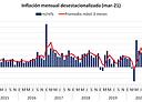 inflacion mar21 mensual.png
