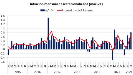 Inflación Sale del Rango ¿Qué Hará Banxico?
