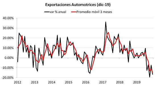 exportaciones autos dic.png
