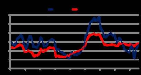 Inflación en Plena  Recesión
