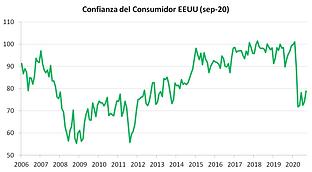 confianza consumidor eu sep20.png